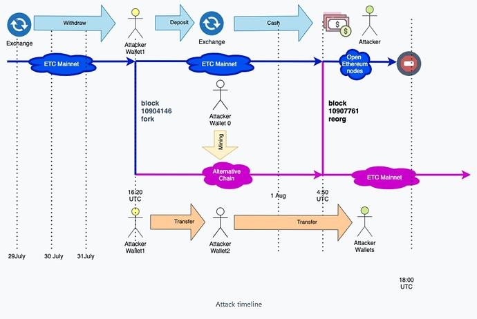 2020-08-06 05_24_16-Attacker Stole 807K ETC in Ethereum Classic 51% Attack _ Bitquery Blog