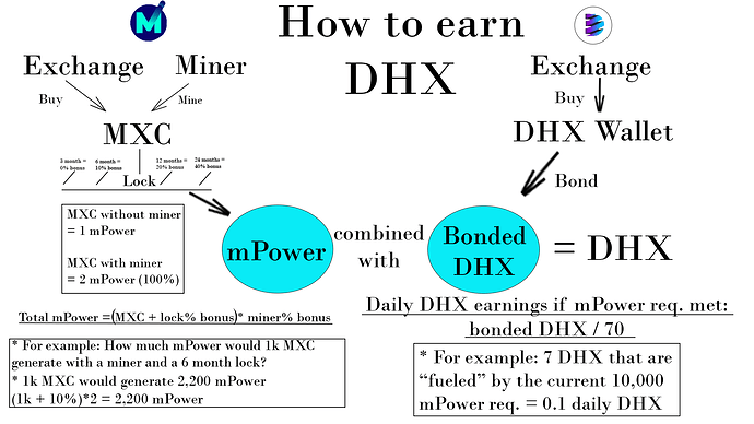 DHX Flow chart
