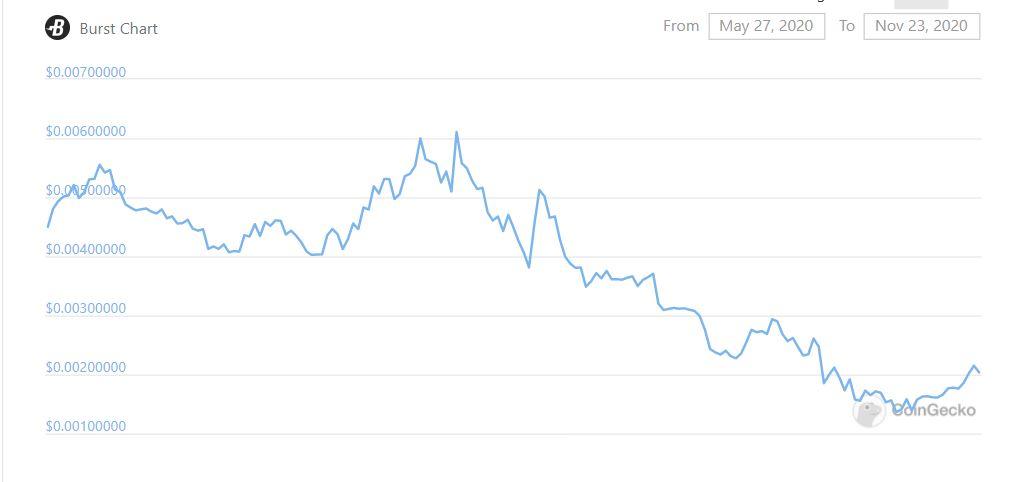 Burst Chart
